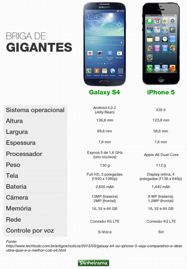 galaxy s4 ou iphone 5