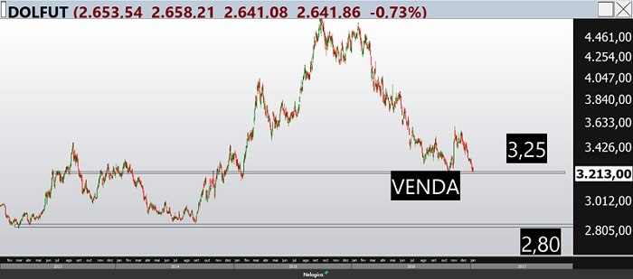 Bolsa de Valores: saiba se o Dólar está em tendência de alta ou baixa