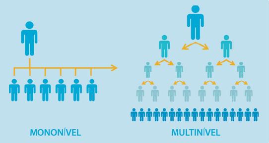 Marketing Multinível: Tudo o que você sempre quis saber, mas ninguém teve coragem de contar
