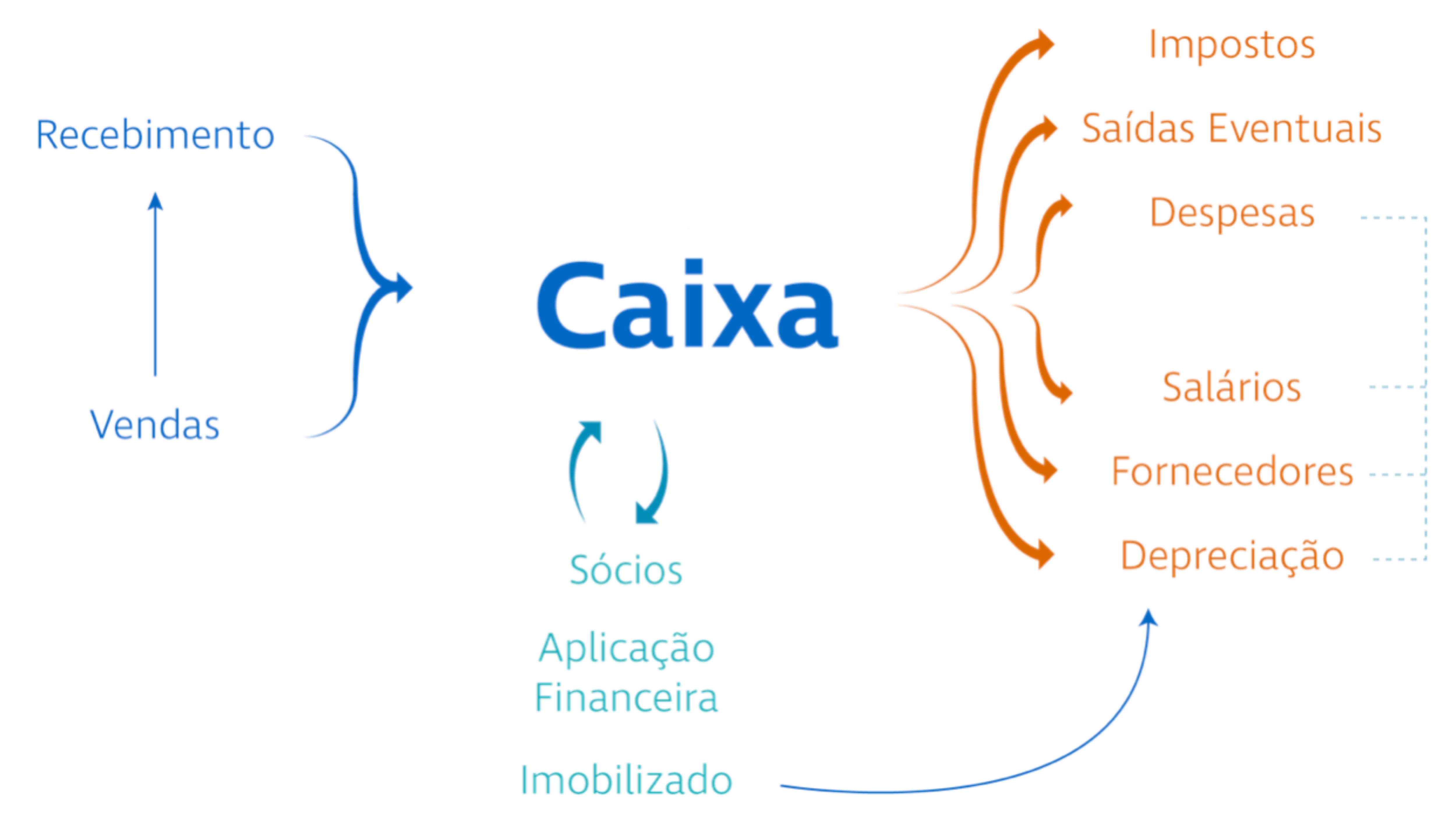 Figura 1. O movimento dos recursos na conta caixa de uma empresa.